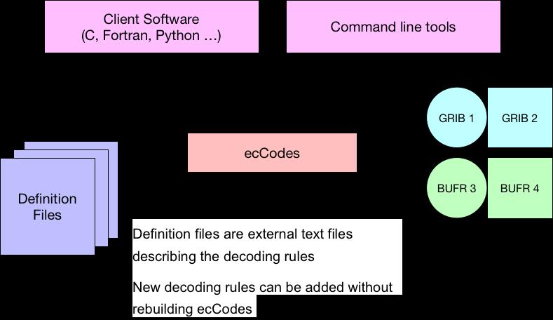 1  GRIB 和ecCodes 介绍:: ecCodes教程中文版